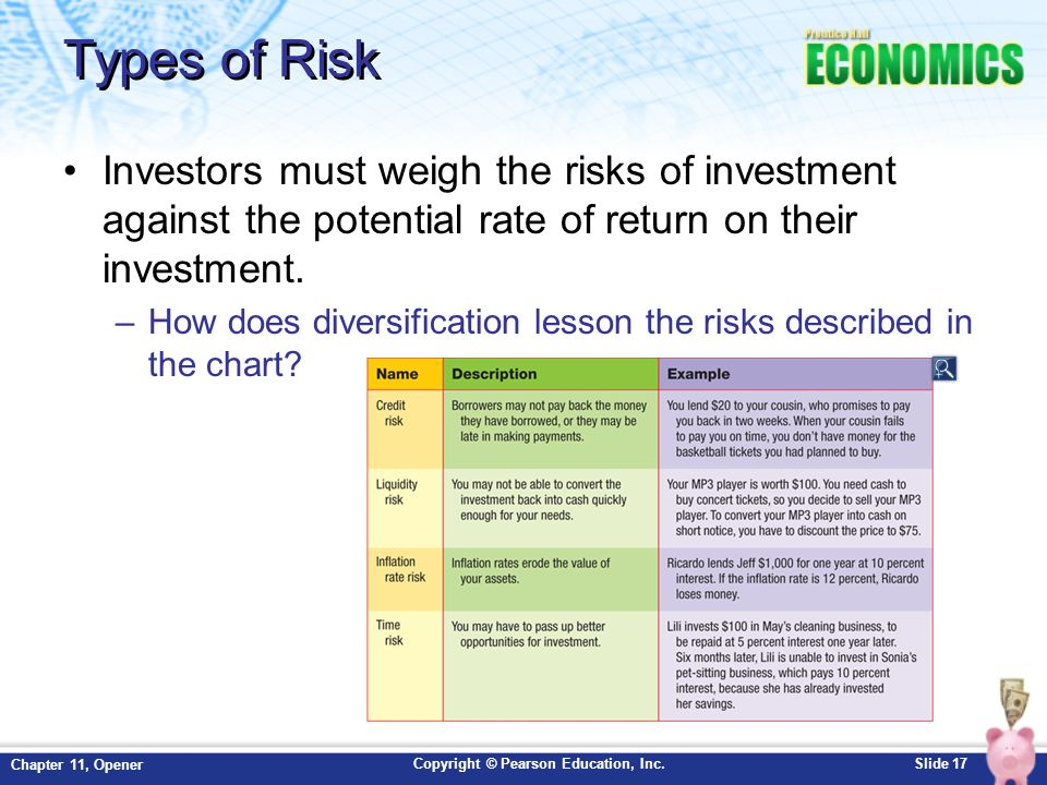 Copyright © Pearson Education, Inc.Slide 17 Chapter 11, Opener Types of Risk Investors must weigh the risks of investment against the potential rate o