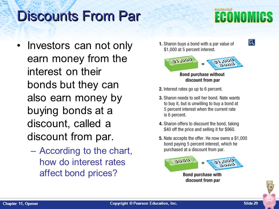Copyright © Pearson Education, Inc.Slide 29 Chapter 11, Opener Discounts From Par Investors can not only earn money from the interest on their bonds b
