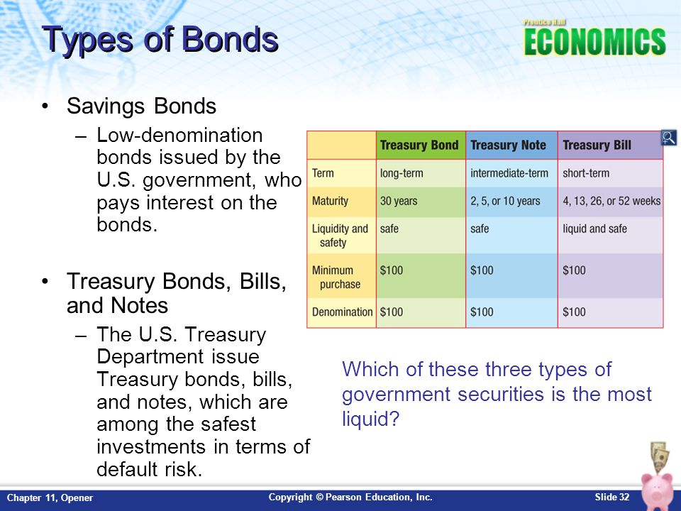 Copyright © Pearson Education, Inc.Slide 32 Chapter 11, Opener Types of Bonds Savings Bonds –Low-denomination bonds issued by the U.S. government, who