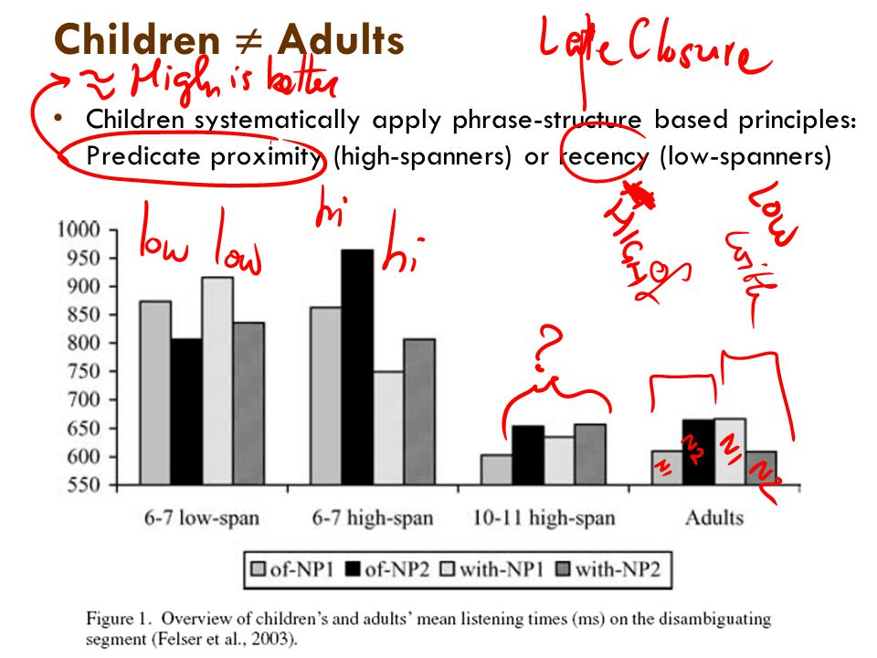 Children  Adults Children systematically apply phrase-structure based principles: Predicate proximity (high-spanners) or recency (low-spanners)