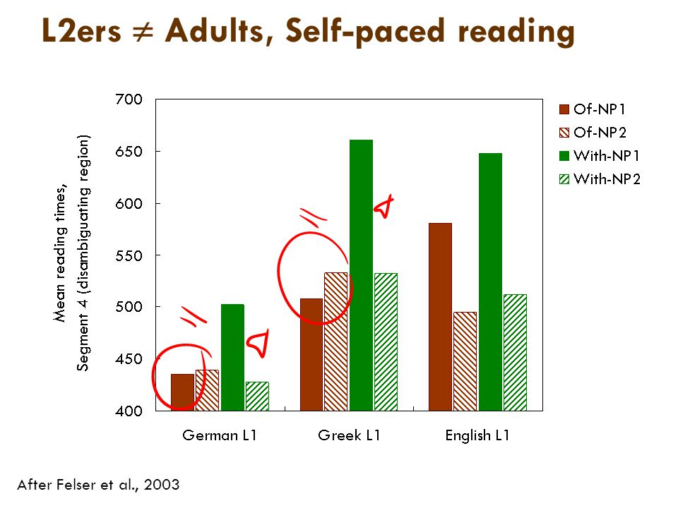 L2ers  Adults, Self-paced reading After Felser et al., 2003