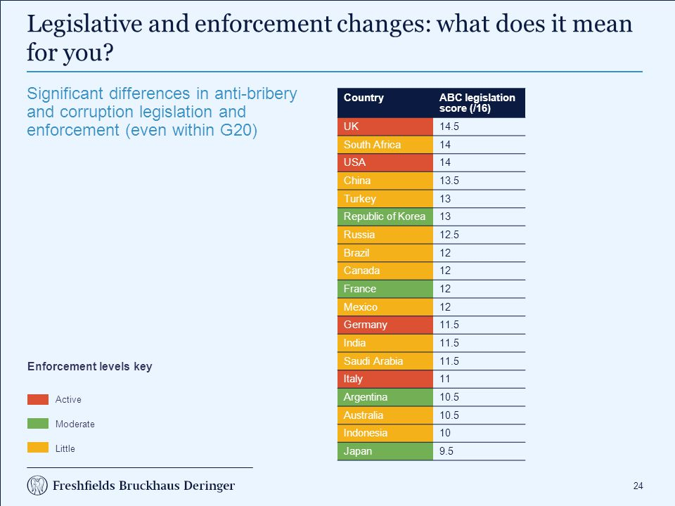 24 Legislative and enforcement changes: what does it mean for you.