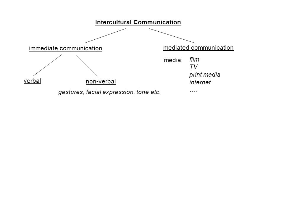 Intercultural Communication immediate communication verbal non-verbal gestures, facial expression, tone etc. mediated communication media: film TV pri