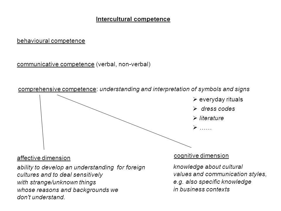 Intercultural communication pitfalls (Wahrnehmungsfallen) 1.