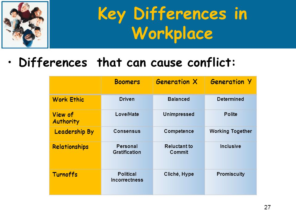 Key Differences in Workplace Differences that can cause conflict: 27 BoomersGeneration X Generation Y Work Ethic DrivenBalancedDetermined View of Authority Love/HateUnimpressedPolite Leadership By ConsensusCompetenceWorking Together Relationships Personal Gratification Reluctant to Commit Inclusive Turnoffs Political Incorrectness Cliché, HypePromiscuity