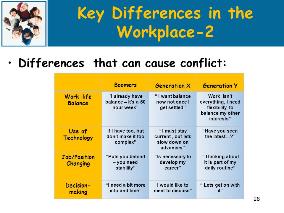 Key Differences in the Workplace-2 Differences that can cause conflict: 28 Boomers Generation XGeneration Y Work-life Balance I already have balance – it's a 50 hour week I want balance now not once I get settled Work isn't everything, I need flexibility to balance my other interests Use of Technology If I have too, but don't make it too complex I must stay current, but lets slow down on advances Have you seen the latest… Job/Position Changing Puts you behind – you need stability Is necessary to develop my career Thinking about it is part of my daily routine Decision- making I need a bit more info and time I would like to meet to discuss Lets get on with it