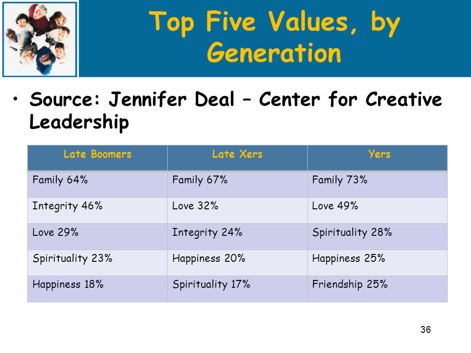 Top Five Values, by Generation Source: Jennifer Deal – Center for Creative Leadership 36 Late BoomersLate Xers Yers Family 64%Family 67%Family 73% Integrity 46%Love 32%Love 49% Love 29%Integrity 24%Spirituality 28% Spirituality 23%Happiness 20%Happiness 25% Happiness 18%Spirituality 17%Friendship 25%