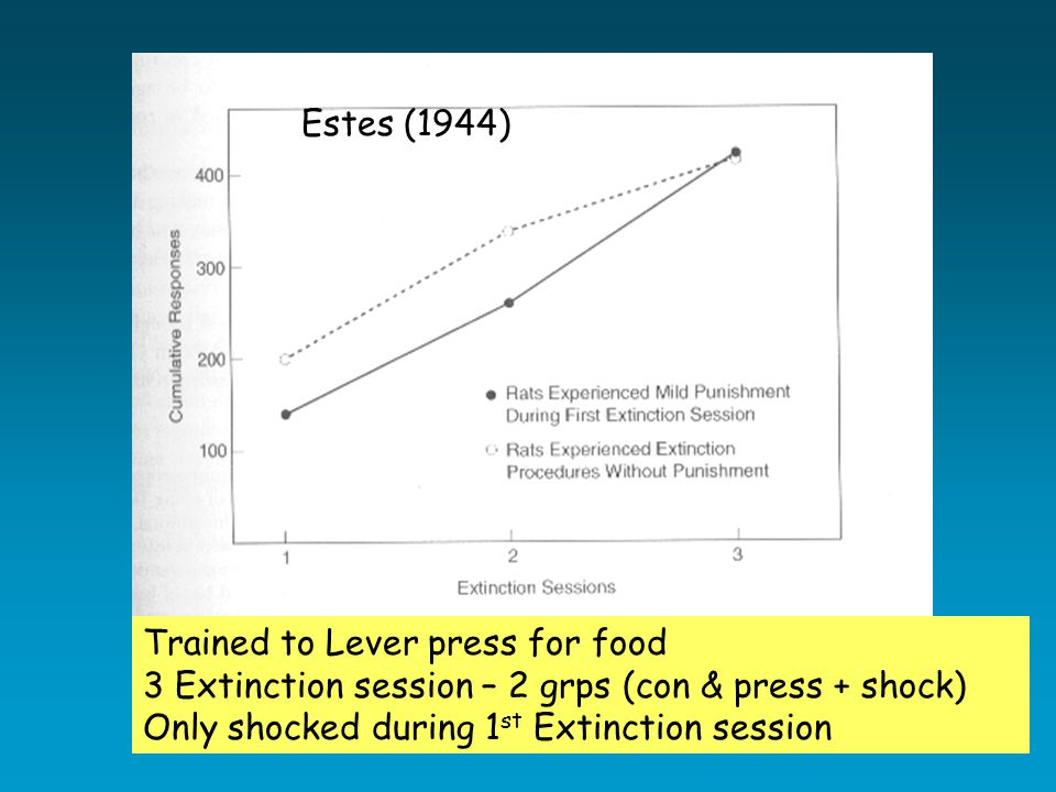 Trained to Lever press for food 3 Extinction session – 2 grps (con & press + shock) Only shocked during 1 st Extinction session Estes (1944)