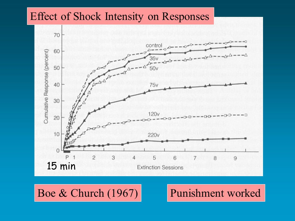 Boe & Church (1967)Punishment worked Effect of Shock Intensity on Responses 15 min