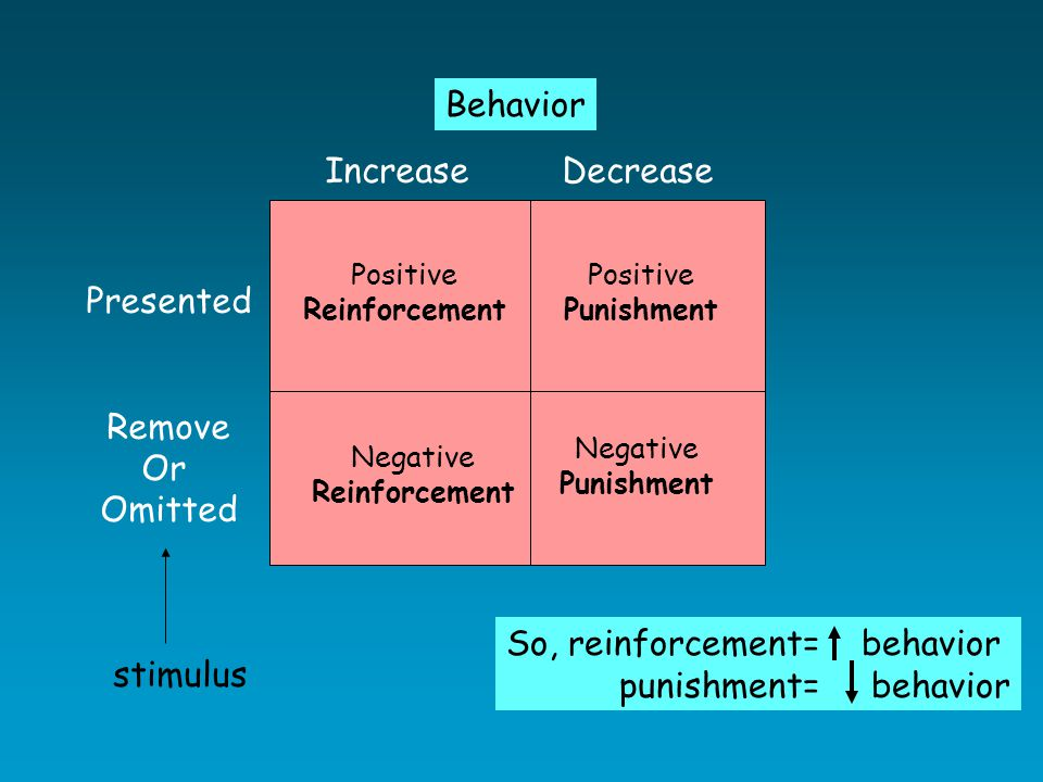 Punishment in humans Same as animals but new addition** Manner of introduction (Intensity): self mutilation behavior in mentally retarded – mild shock did not work but greater did Schedule: FR1 – Mom's kept diary of punishment, higher proportion of bad behavior to punishment = less misbehaving… same with arrests  higher proportion of arrests followed by punishment = less likely to re offend