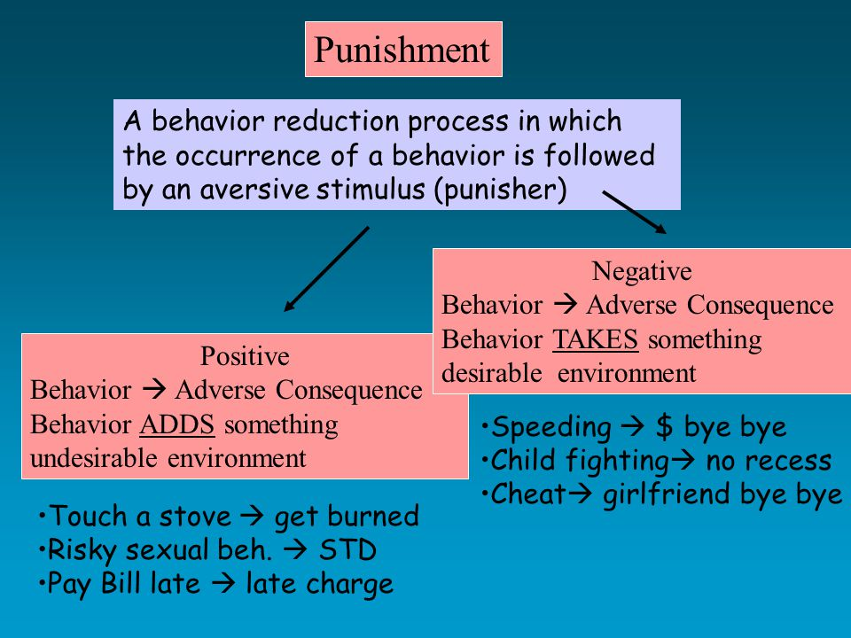 Side Effects of Punishment -Against punisher or anyone around - pain elicited aggression Aggression Ulrich & Azrin (1962) 2 rats peaceful Get shocks = fighting attack when hurt Been shown in cats, raccoons, monkeys & alligators Prison!