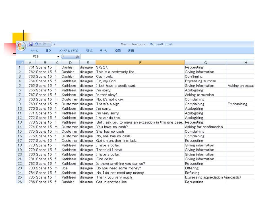 クラスでの利用 Brown and Levinson's categories を説明 You've Got Mail のシーンを見せる そのシーンのセリフを与える 会話の中のポジティブとネガティブポライ トネスを見つけさせる (グループワー ク) クラス全体で討論 27