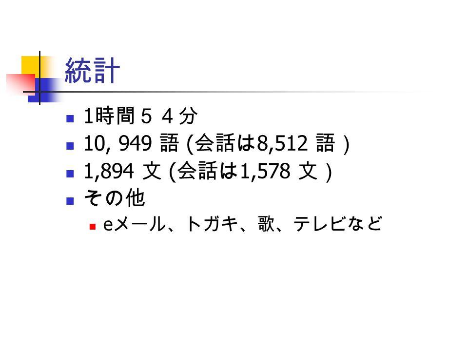 1 文は 5.39 語 FKGL 2.73 ( 3年生レベル )