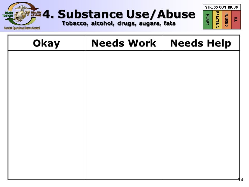 15 OkayNeeds WorkNeeds Help  Good control over intake of alcohol  Not tempted to use drugs  Not smoking chewing more  Nobody who knows you thinks you are abusing  Good control over sugar and fat intake  Get drunk when didn't intend to  Been in the company of those using drugs  Smoking or chewing more  People have expressed some concern  Occasionally over- indulge in sugar or greasy food  Frequent drinking to intoxication  Using illegal drugs  Need to smoke or chew all through the day  Angry when others complain about drinking  Totally binge eat 4.