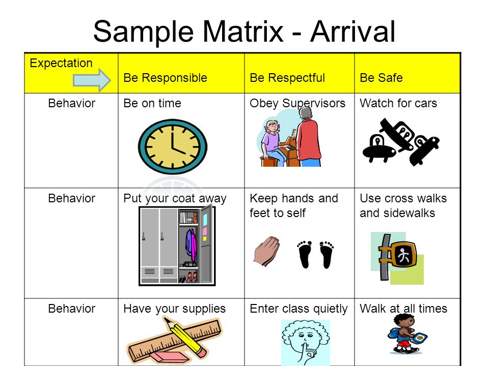 Sample Matrix - Arrival Expectation Be ResponsibleBe RespectfulBe Safe BehaviorBe on timeObey SupervisorsWatch for cars BehaviorPut your coat awayKeep hands and feet to self Use cross walks and sidewalks BehaviorHave your suppliesEnter class quietlyWalk at all times