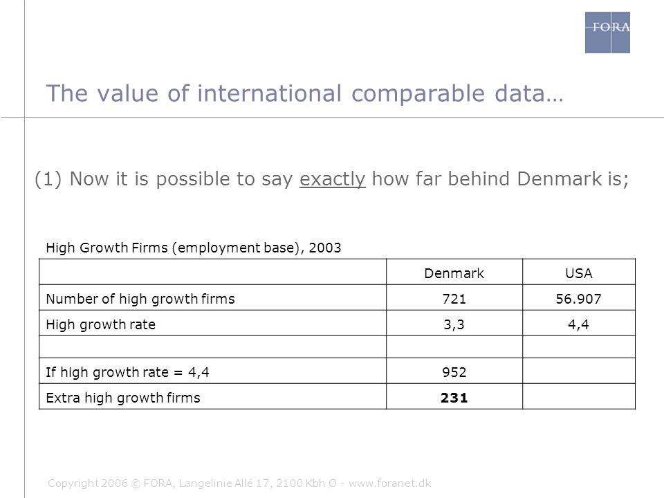 Copyright 2006 © FORA, Langelinie Allé 17, 2100 Kbh Ø - www.foranet.dk The value of international comparable data… (1) Now it is possible to say exactly how far behind Denmark is; High Growth Firms (employment base), 2003 DenmarkUSA Number of high growth firms72156.907 High growth rate3,34,4 If high growth rate = 4,4952 Extra high growth firms231