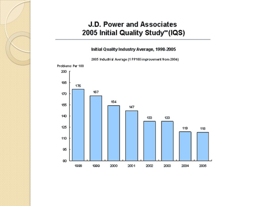 Measuring Customer Satisfaction Example: J.D. Power -- Initial Quality Survey measures customer satisfaction - problems per 100 vehicles. Effect of J.