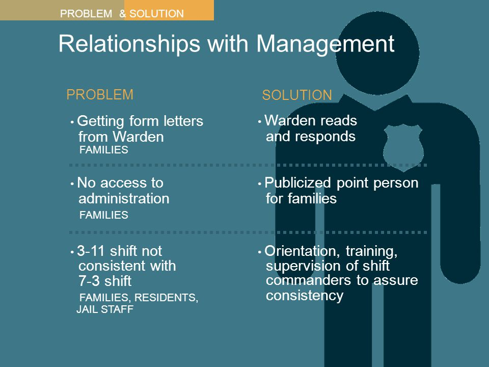 Relationships with Management Getting form letters from Warden FAMILIES PROBLEM No access to administration FAMILIES 3-11 shift not consistent with 7-3 shift FAMILIES, RESIDENTS, JAIL STAFF Warden reads and responds Publicized point person for families Orientation, training, supervision of shift commanders to assure consistency SOLUTION PROBLEM & SOLUTION