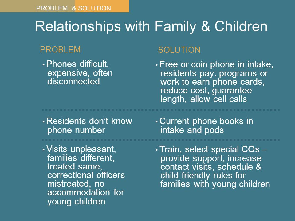 Relationships with Family & Children Phones difficult, expensive, often disconnected PROBLEM Residents don't know phone number Visits unpleasant, families different, treated same, correctional officers mistreated, no accommodation for young children Free or coin phone in intake, residents pay: programs or work to earn phone cards, reduce cost, guarantee length, allow cell calls Current phone books in intake and pods Train, select special COs – provide support, increase contact visits, schedule & child friendly rules for families with young children SOLUTION PROBLEM & SOLUTION