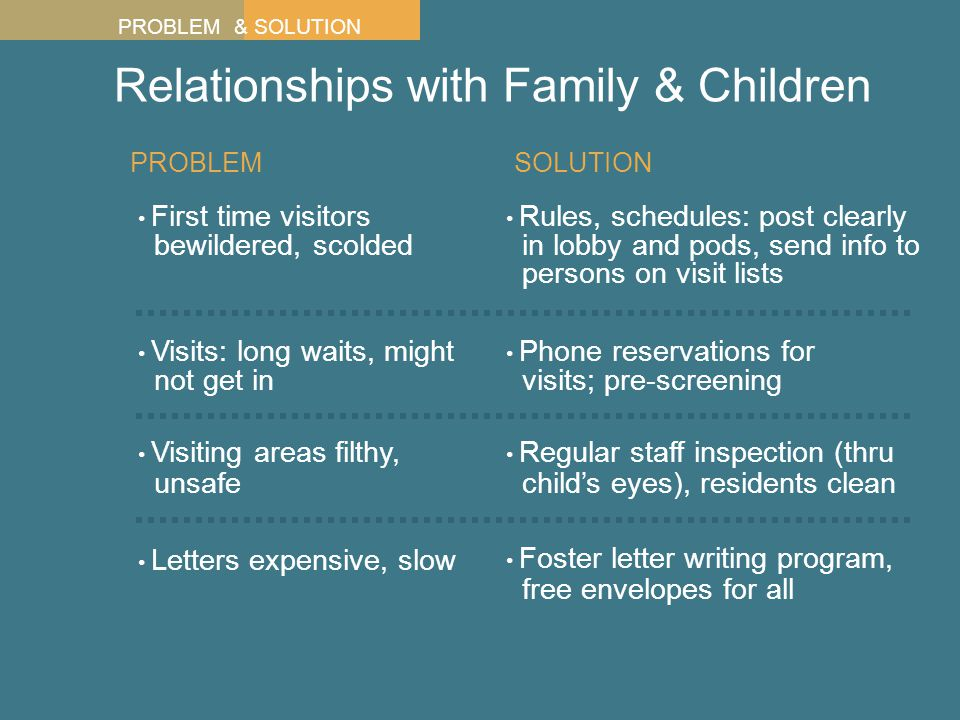 Relationships with Family & Children First time visitors bewildered, scolded PROBLEM Visits: long waits, might not get in Visiting areas filthy, unsafe Rules, schedules: post clearly in lobby and pods, send info to persons on visit lists Phone reservations for visits; pre-screening Regular staff inspection (thru child's eyes), residents clean SOLUTION PROBLEM & SOLUTION Letters expensive, slow Foster letter writing program, free envelopes for all