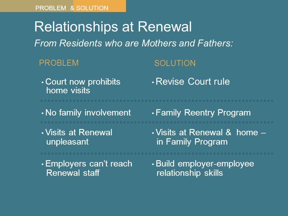 Relationships at Renewal From Residents who are Mothers and Fathers: Court now prohibits home visits PROBLEM No family involvement Visits at Renewal unpleasant Revise Court rule Family Reentry Program Visits at Renewal & home – in Family Program SOLUTION PROBLEM & SOLUTION Employers can't reach Renewal staff Build employer-employee relationship skills