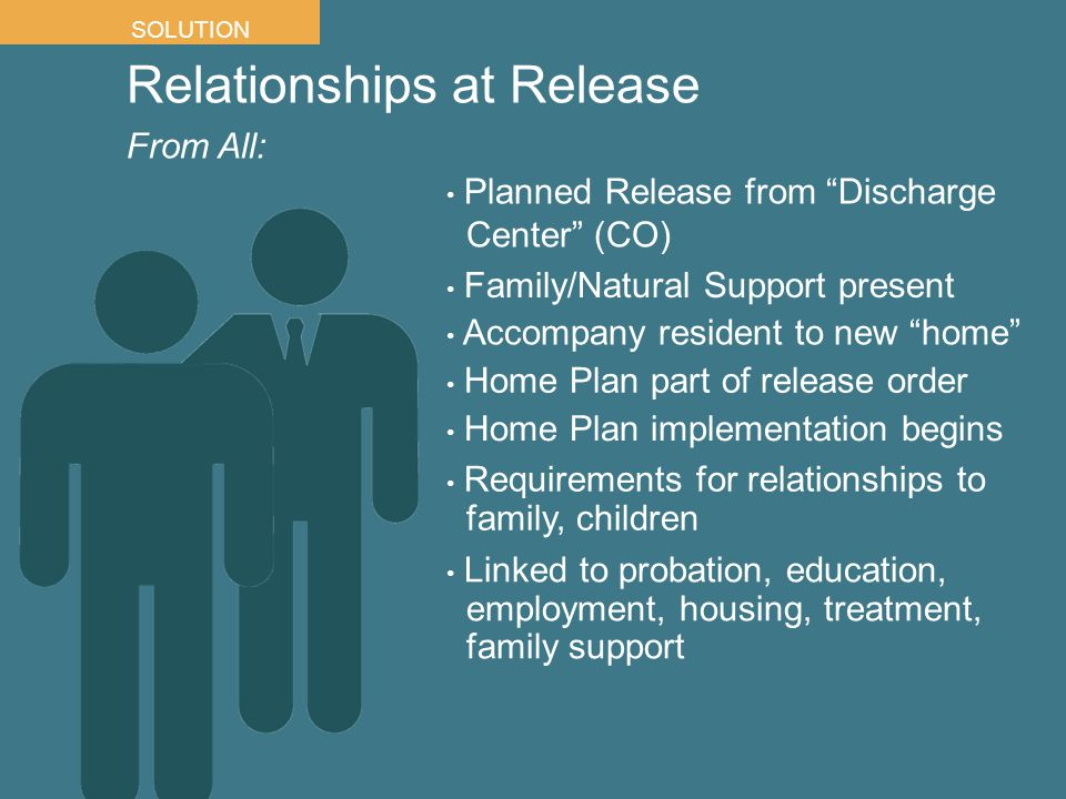 From All: SOLUTION Home Plan implementation begins Home Plan part of release order Accompany resident to new home Family/Natural Support present Planned Release from Discharge Center (CO) Requirements for relationships to family, children Linked to probation, education, employment, housing, treatment, family support