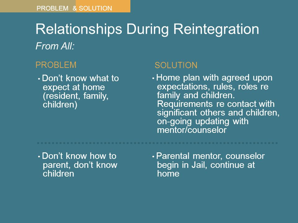 Relationships During Reintegration From All: Don't know what to expect at home (resident, family, children) PROBLEM Don't know how to parent, don't know children Home plan with agreed upon expectations, rules, roles re family and children.