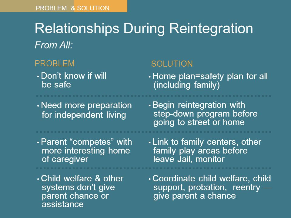 Relationships During Reintegration From All: Don't know if will be safe PROBLEM Need more preparation for independent living Home plan=safety plan for