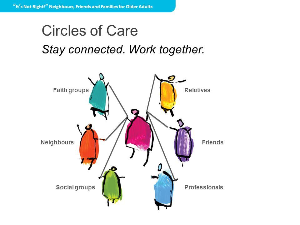 Circles of Care Relatives Social groupsProfessionals FriendsNeighbours Faith groups It's Not Right! Neighbours, Friends and Families for Older Adults Stay connected.