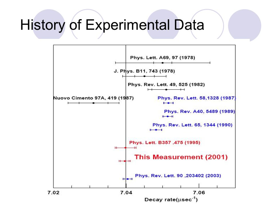 History of Experimental Data