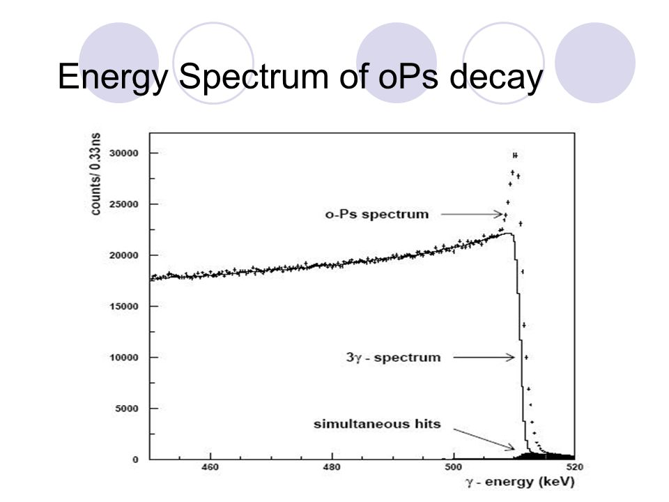 Energy Spectrum of oPs decay