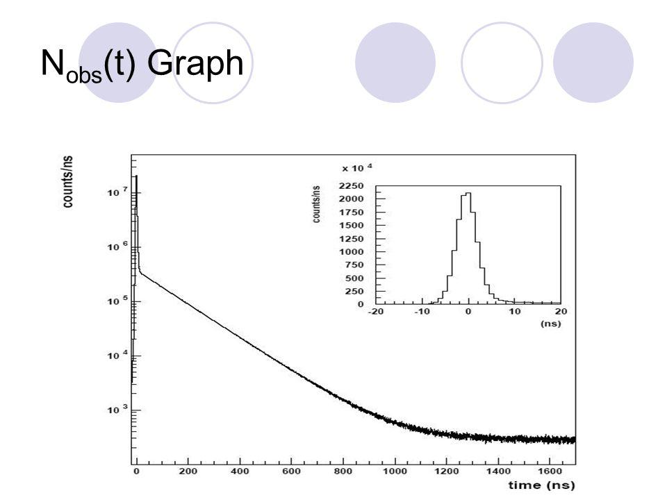 N obs (t) Graph