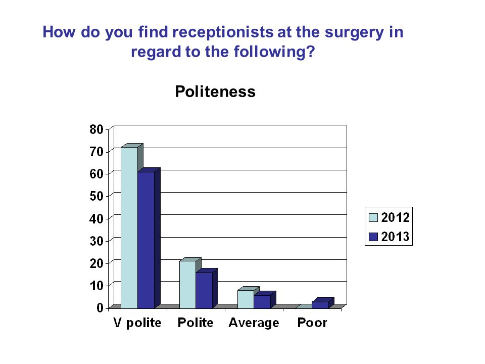 How do you find receptionists at the surgery in regard to the following Politeness