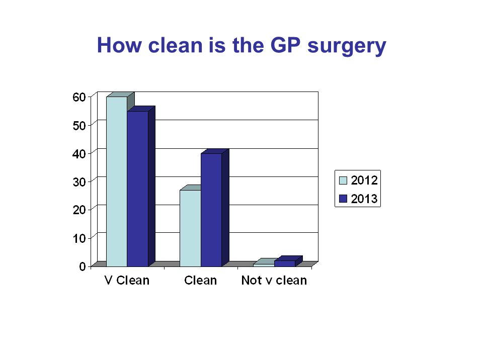 How clean is the GP surgery