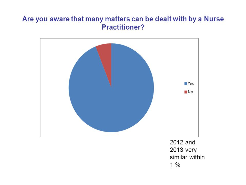 Are you aware that many matters can be dealt with by a Nurse Practitioner? 2012 and 2013 very similar within 1 %