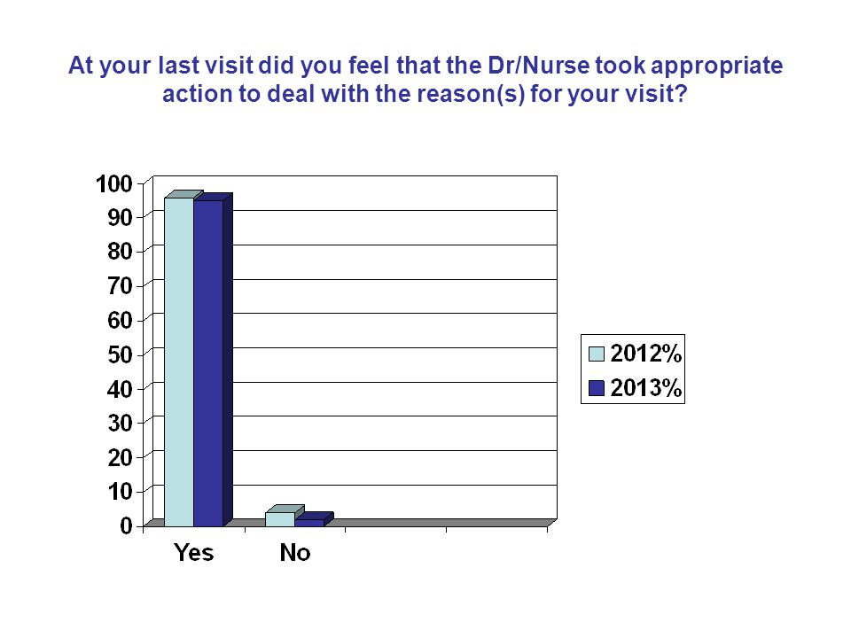At your last visit did you feel that the Dr/Nurse took appropriate action to deal with the reason(s) for your visit?