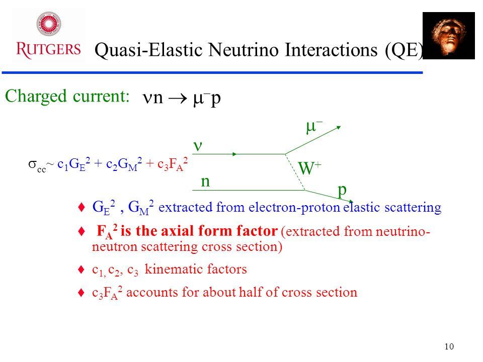 10 Quasi-Elastic Neutrino Interactions (QE) Charged current:  W+W+ n p  n   p  cc ~ c 1 G E 2 + c 2 G M 2 + c 3 F A 2  G E 2, G M 2 extract