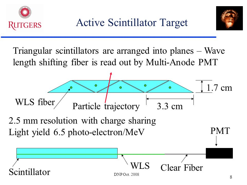DNP Oct. 2008 8 Active Scintillator Target Triangular scintillators are arranged into planes – Wave length shifting fiber is read out by Multi-Anode P