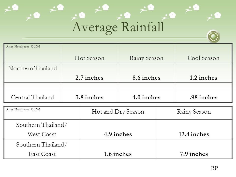 Average Rainfall Asian-Hotels.com © 2005 Hot SeasonRainy SeasonCool Season Northern Thailand 2.7 inches8.6 inches1.2 inches Central Thailand3.8 inches4.0 inches.98 inches Asian-Hotels.com © 2005 Hot and Dry SeasonRainy Season Southern Thailand/ West Coast4.9 inches12.4 inches Southern Thailand/ East Coast1.6 inches7.9 inches RP