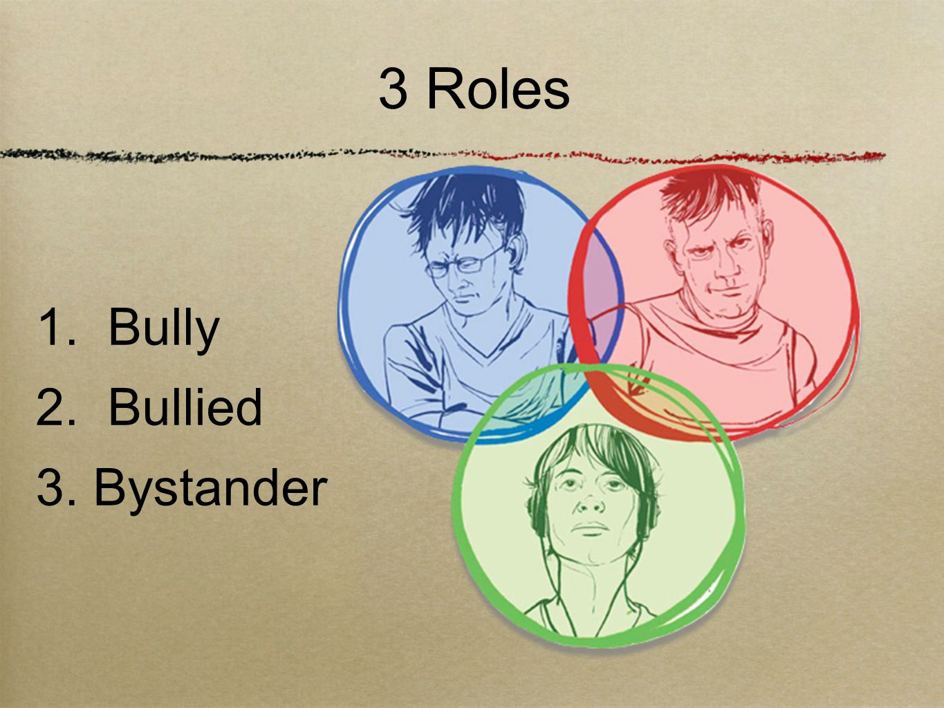 3 Roles 1. Bully 2. Bullied 3. Bystander