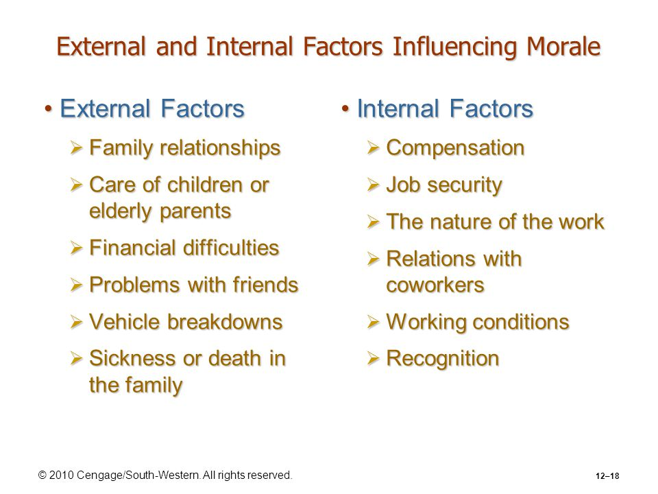 © 2010 Cengage/South-Western. All rights reserved. 12–18 External and Internal Factors Influencing Morale External FactorsExternal Factors  Family re