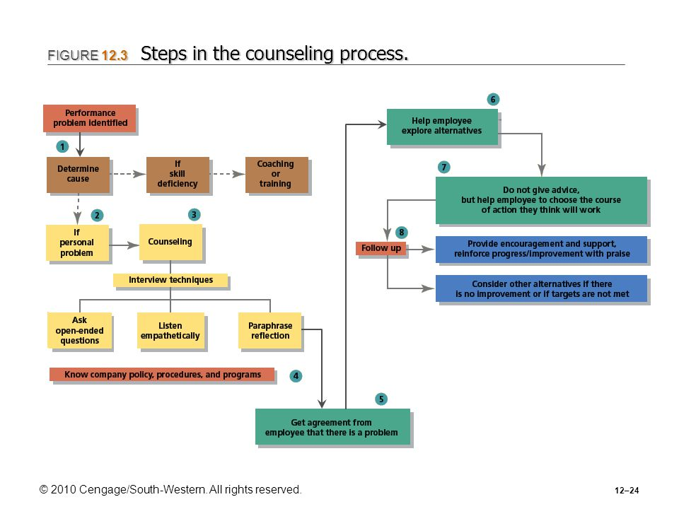© 2010 Cengage/South-Western. All rights reserved. 12–24 FIGURE 12.3 Steps in the counseling process.