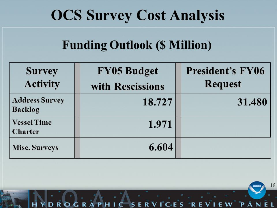 OCS Survey Cost Analysis Funding Outlook ($ Million) 6.604 1.971 Vessel Time Charter 31.48018.727 Address Survey Backlog President's FY06 Request President's FY06 Request FY05 Budget with Rescissions Survey Activity 18 Misc.