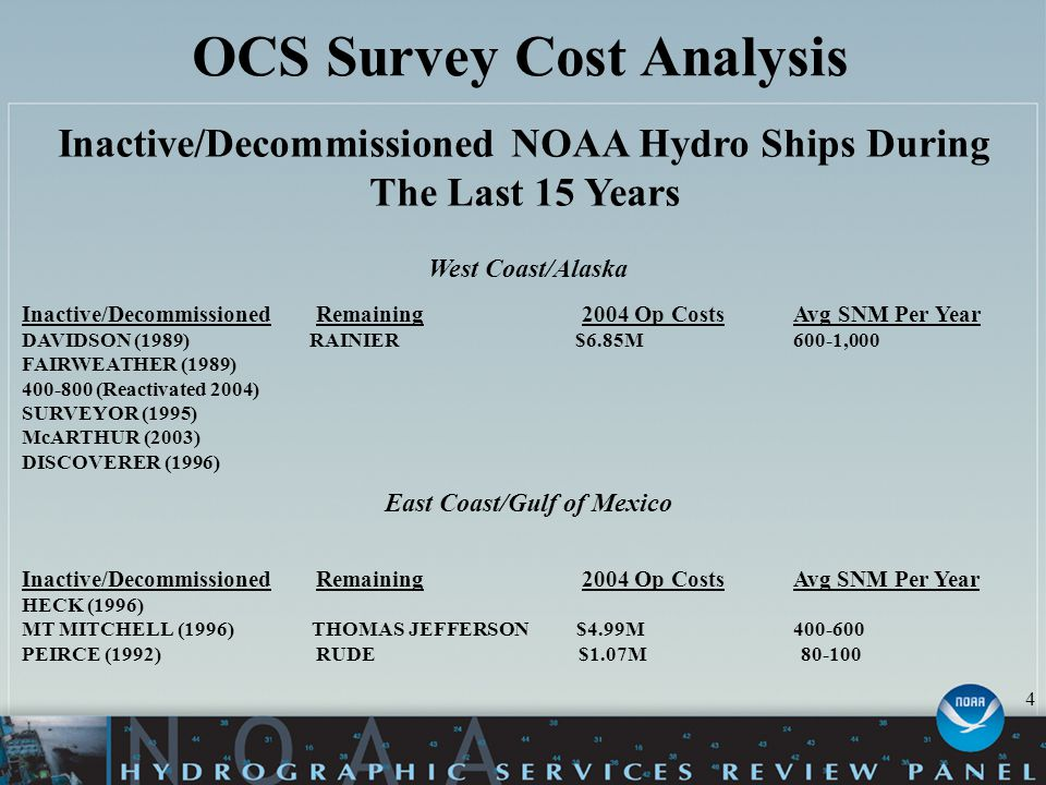 OCS Survey Cost Analysis Inactive/Decommissioned NOAA Hydro Ships During The Last 15 Years West Coast/Alaska Inactive/Decommissioned Remaining 2004 Op Costs Avg SNM Per Year DAVIDSON (1989) RAINIER $6.85M600-1,000 FAIRWEATHER (1989) 400-800 (Reactivated 2004) SURVEYOR (1995) McARTHUR (2003) DISCOVERER (1996) East Coast/Gulf of Mexico Inactive/Decommissioned Remaining 2004 Op CostsAvg SNM Per Year HECK (1996) MT MITCHELL (1996) THOMAS JEFFERSON $4.99M 400-600 PEIRCE (1992) RUDE$1.07M 80-100 4