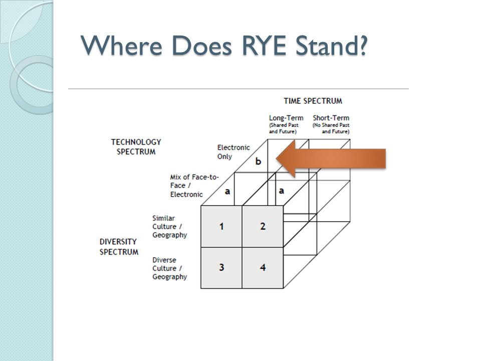 Where Does RYE Stand?