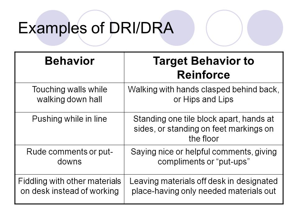 Examples of DRI/DRA BehaviorTarget Behavior to Reinforce Touching walls while walking down hall Walking with hands clasped behind back, or Hips and Lips Pushing while in lineStanding one tile block apart, hands at sides, or standing on feet markings on the floor Rude comments or put- downs Saying nice or helpful comments, giving compliments or put-ups Fiddling with other materials on desk instead of working Leaving materials off desk in designated place-having only needed materials out