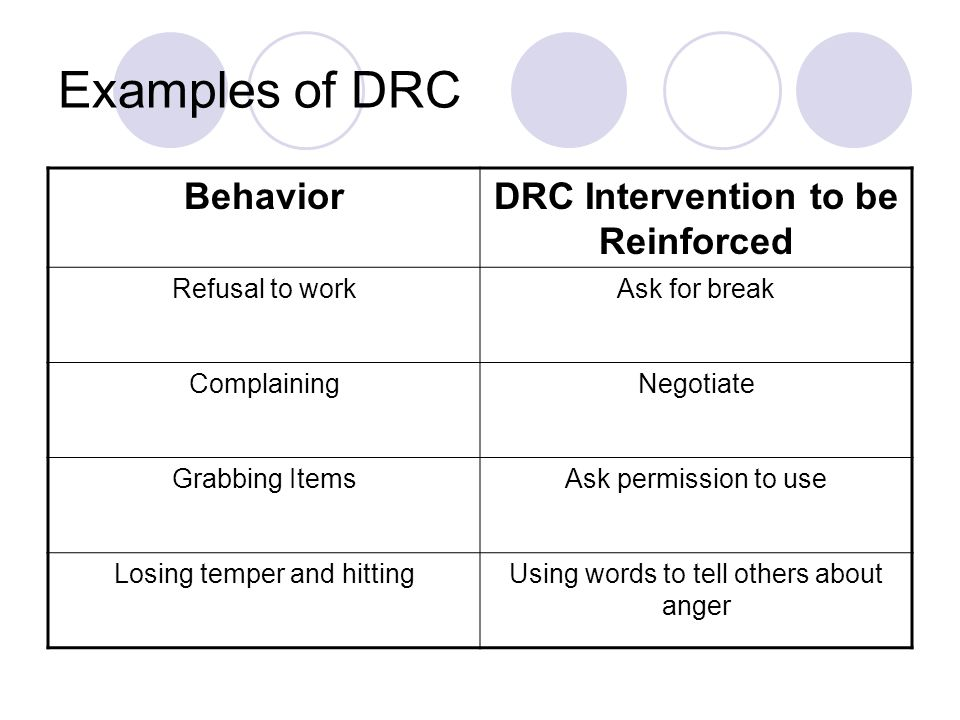 Examples of DRC BehaviorDRC Intervention to be Reinforced Refusal to workAsk for break ComplainingNegotiate Grabbing ItemsAsk permission to use Losing temper and hittingUsing words to tell others about anger