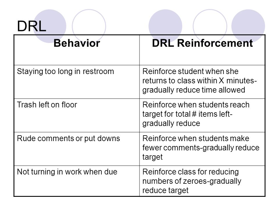 DRL BehaviorDRL Reinforcement Staying too long in restroomReinforce student when she returns to class within X minutes- gradually reduce time allowed Trash left on floorReinforce when students reach target for total # items left- gradually reduce Rude comments or put downsReinforce when students make fewer comments-gradually reduce target Not turning in work when dueReinforce class for reducing numbers of zeroes-gradually reduce target