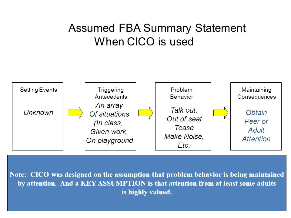 Setting EventsTriggering Antecedents Maintaining Consequences Problem Behavior Assumed FBA Summary Statement When CICO is used Unknown An array Of situations (In class, Given work, On playground Talk out, Out of seat Tease Make Noise, Etc.