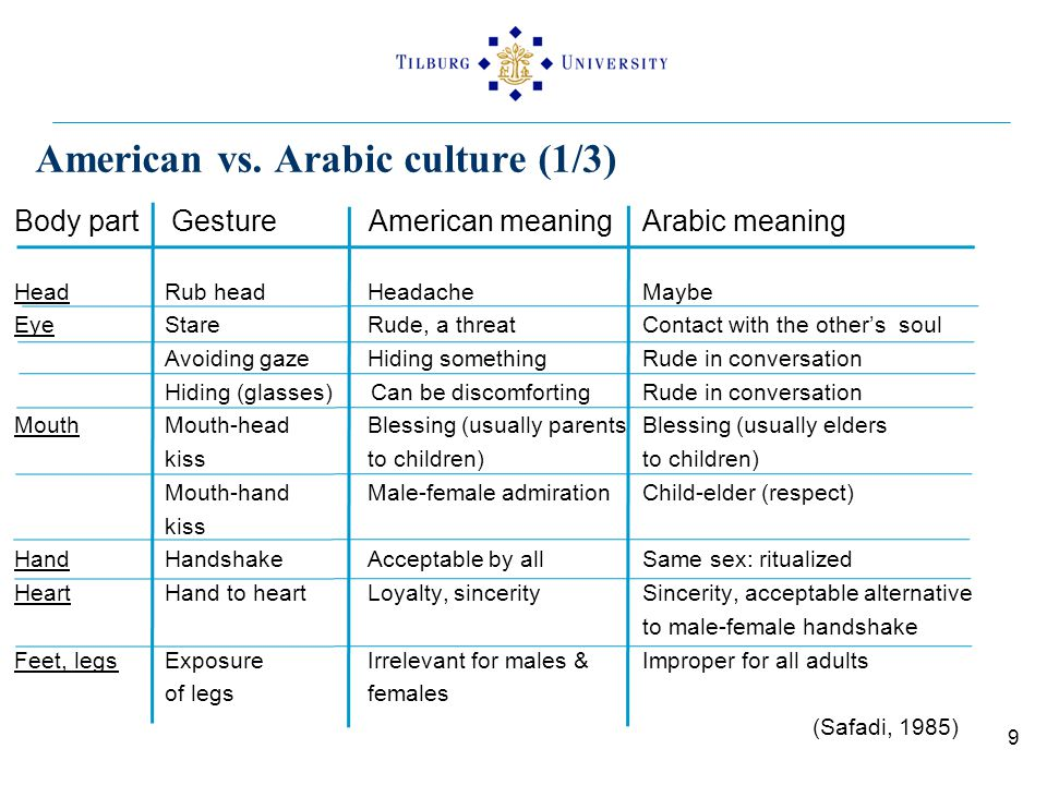 American vs. Arabic culture (1/3) Body part Gesture American meaningArabic meaning Head Rub head HeadacheMaybe Eye Stare Rude, a threatContact with th